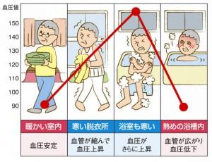 浴室暖房乾燥機なるほど読本画像温度差イラスト_S