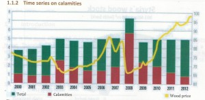 スタイアーマルク州の木材供給量と価格の推移