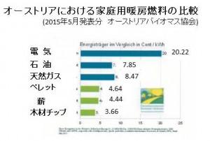 オーストリアにおける家庭用暖房燃料の比較201505